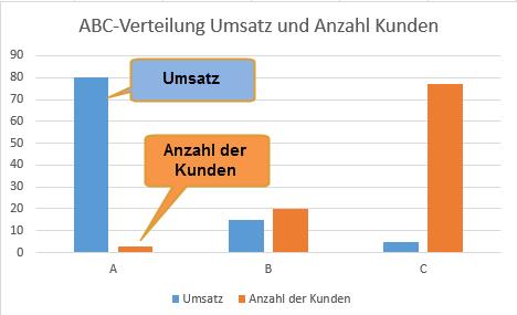Verteilung-Umsatz-Anzahl-Kunden