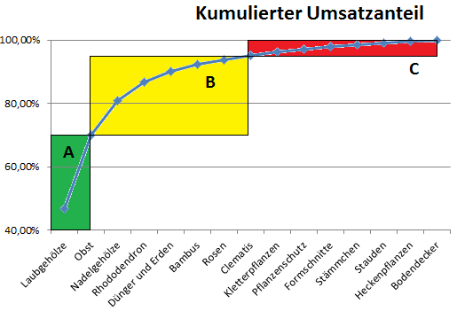 ABC Analyse Diagramm